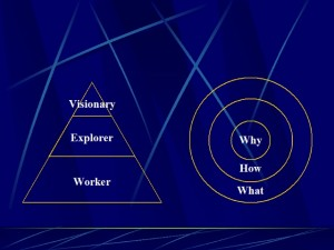 [Visionary - Explorer - Worker] [Why - How - What]