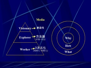[Visionary - Explorer - Worker]の Media:創造性、方法論、3次元化